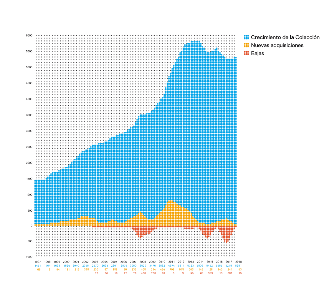 Gráfico del crecimiento de la Colección MACBA