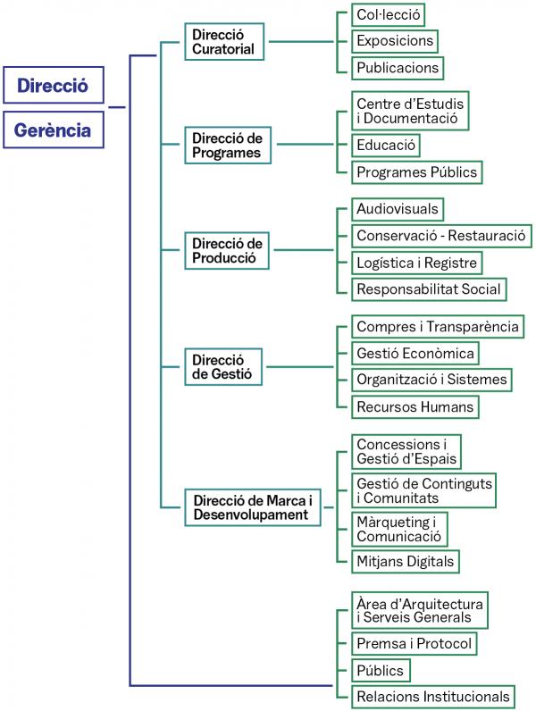Organigrama MACBA