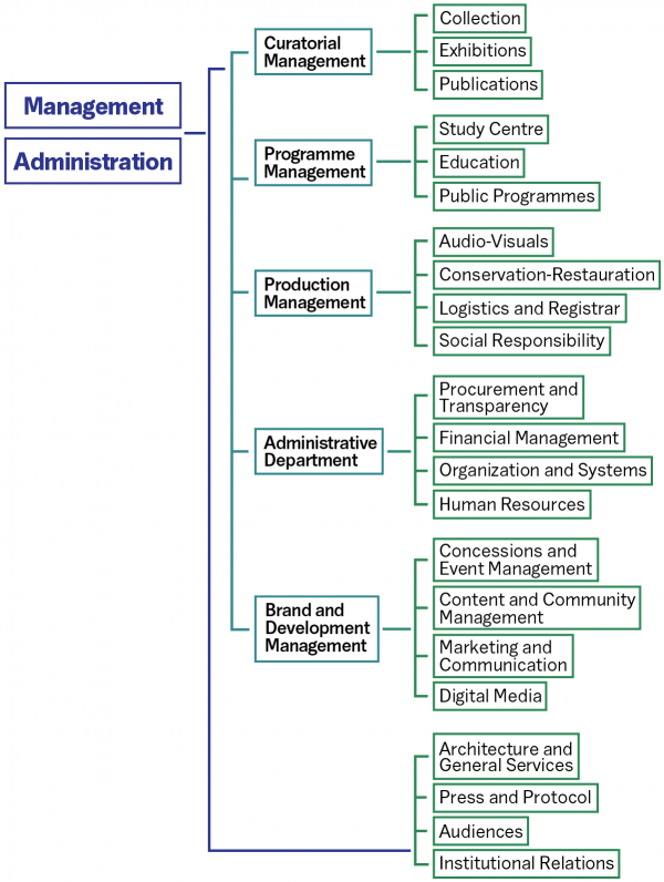 MACBA Organization Chart