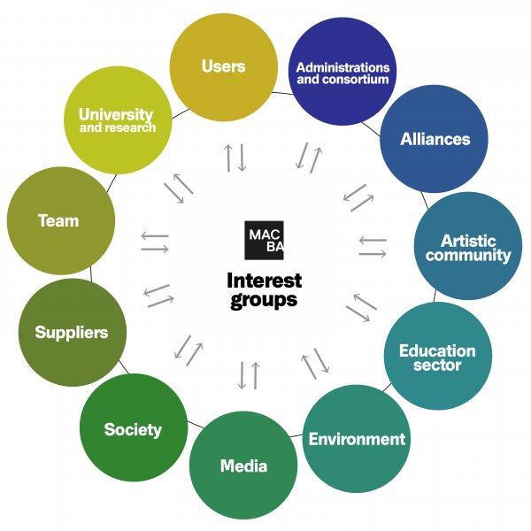 Social Responsibility - Interest Groups MACBA 2021